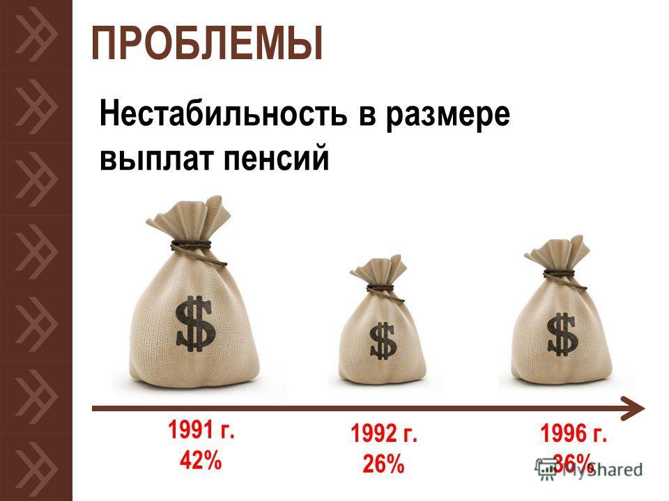 ПРОБЛЕМЫ 1992 г. 26% Нестабильность в размере выплат пенсий 1991 г. 42% 1996 г. 36%