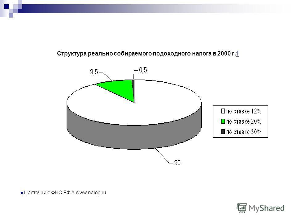 Структура реально собираемого подоходного налога в 2000 г.11 1 Источник: ФНС РФ // www.nalog.ru 1