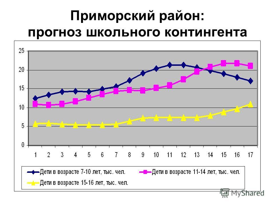 Приморский район: прогноз школьного контингента