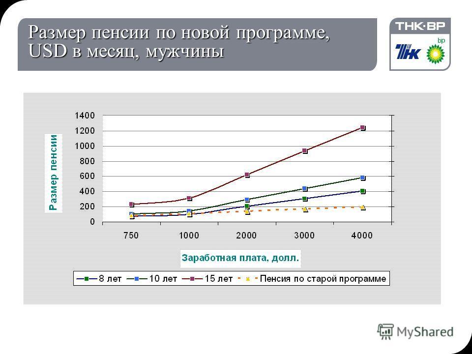 19.12.2013 15:52© THK-BP presentation name6 Размер пенсии по новой программе, USD в месяц, мужчины