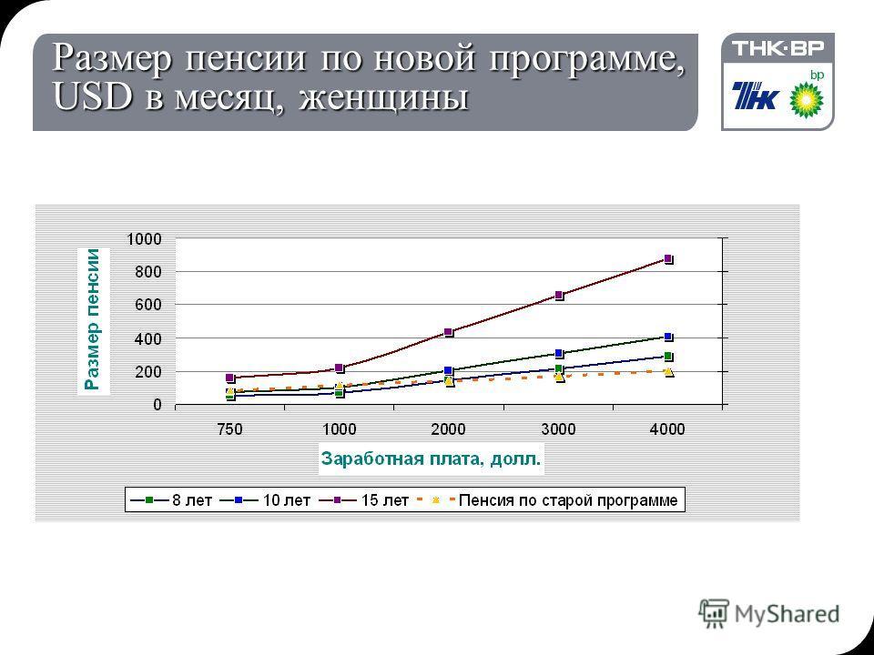 19.12.2013 15:52© THK-BP presentation name7 Размер пенсии по новой программе, USD в месяц, женщины