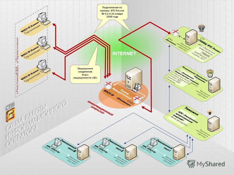 INTERNET Защищенное соединение Класс защищенности «2Б» Подключение по приказу ФТС России 52 от 24 января 2008 года