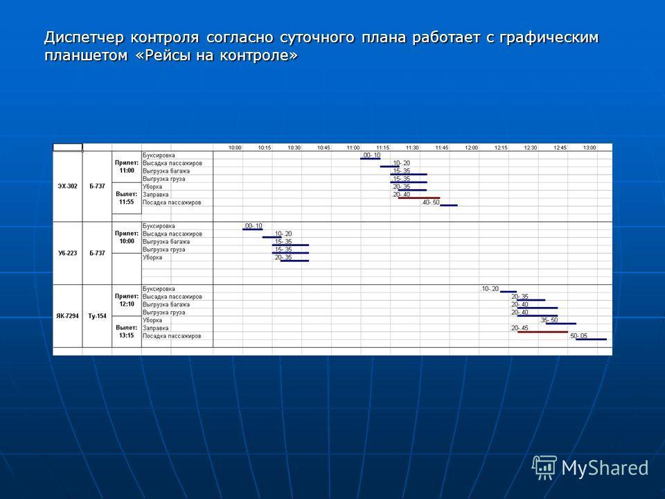 Диспетчер контроля согласно суточного плана работает с графическим планшетом «Рейсы на контроле»