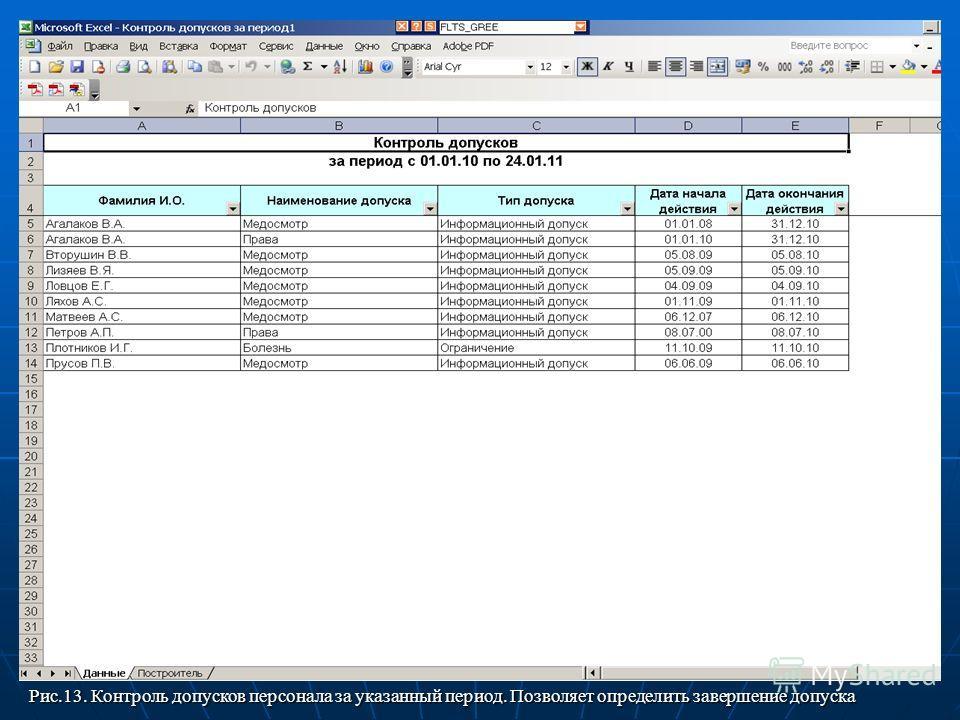 Рис.13. Контроль допусков персонала за указанный период. Позволяет определить завершение допуска