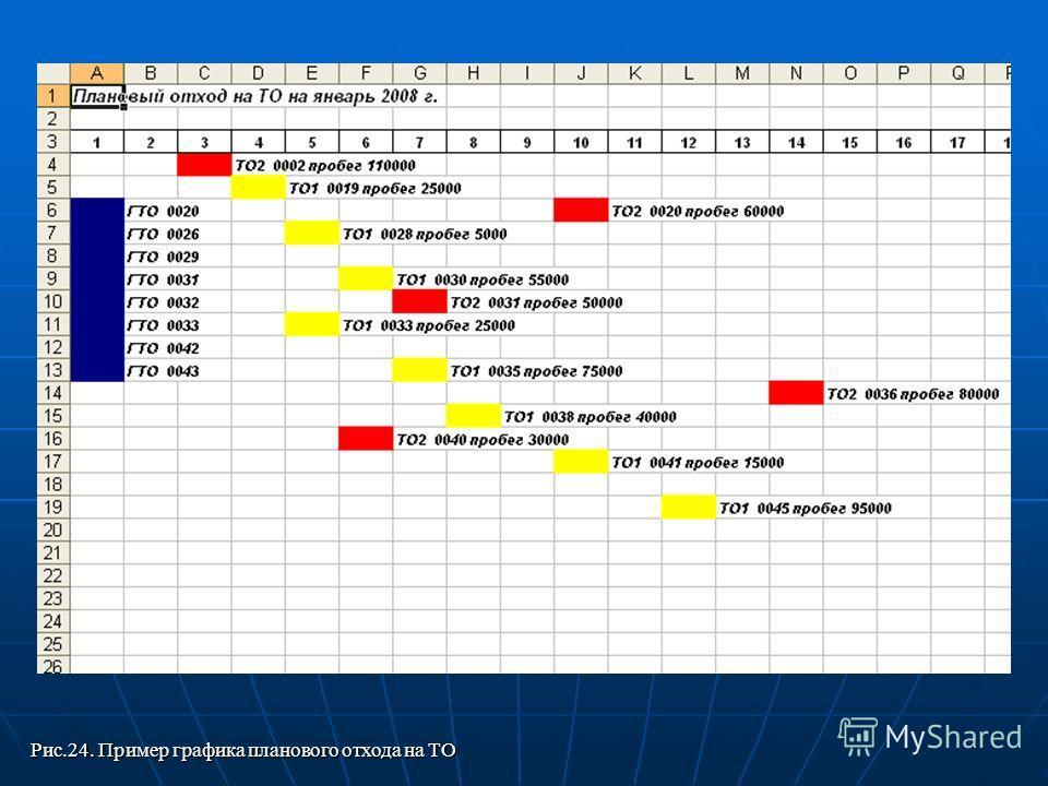 Рис.24. Пример графика планового отхода на ТО