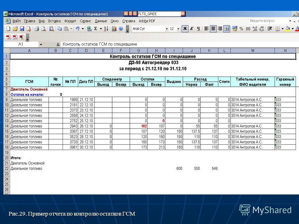 Рис.29. Пример отчета по контролю остатков ГСМ