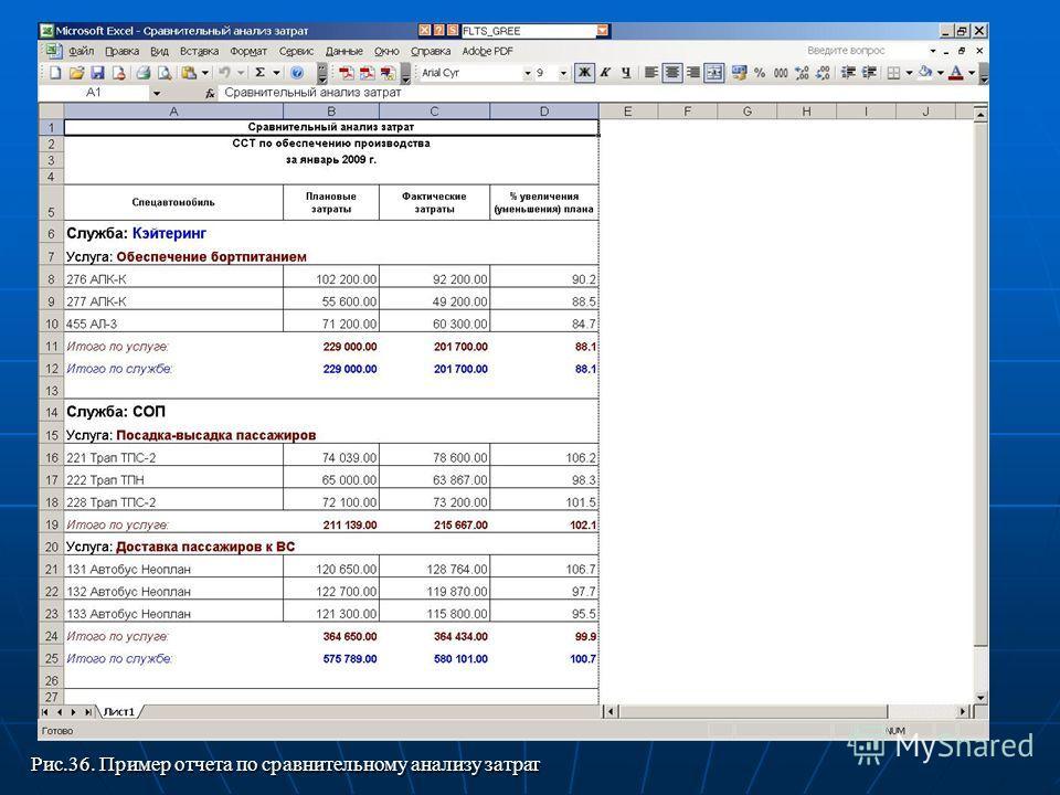 Рис.36. Пример отчета по сравнительному анализу затрат