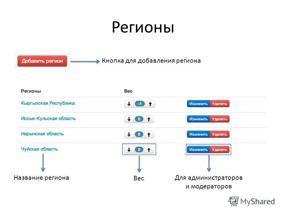 Регионы Кнопка для добавления региона Для администраторов и модераторов Название региона Вес