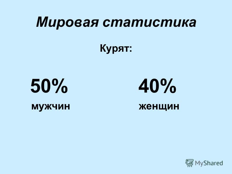 Мировая статистика Курят: 50% 40% мужчин женщин