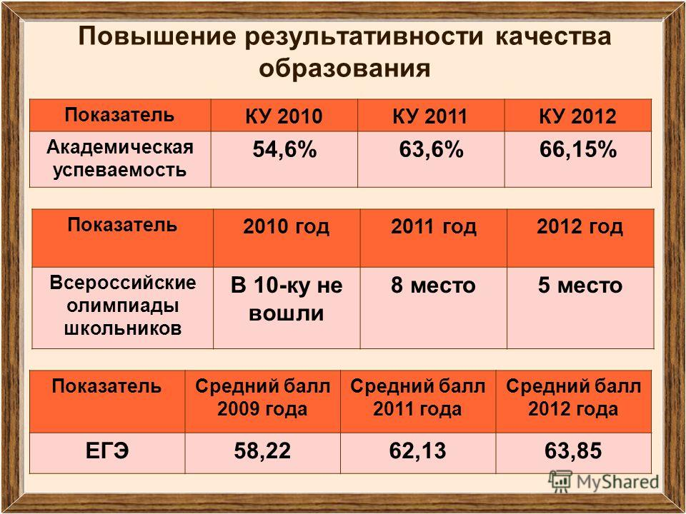 Повышение результативности качества образования ПоказательСредний балл 2009 года Средний балл 2011 года Средний балл 2012 года ЕГЭ58,2262,1363,85 Показатель 2010 год2011 год2012 год Всероссийские олимпиады школьников В 10-ку не вошли 8 место5 место П