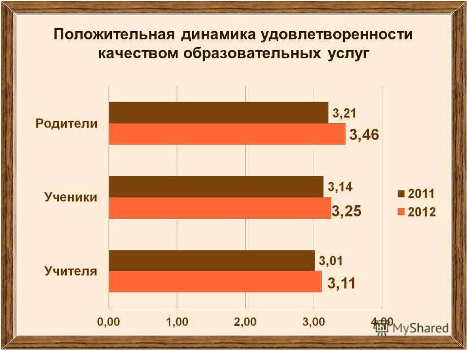 Положительная динамика удовлетворенности качеством образовательных услуг
