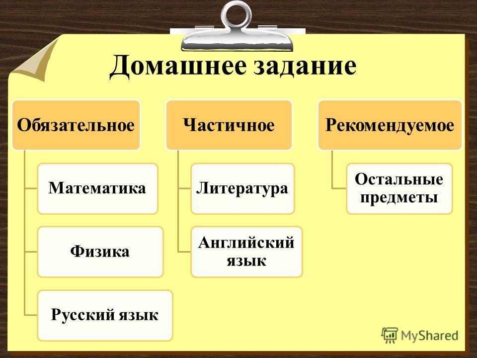 Домашнее задание Обязательное МатематикаФизикаРусский язык Частичное Литература Английский язык Рекомендуемое Остальные предметы