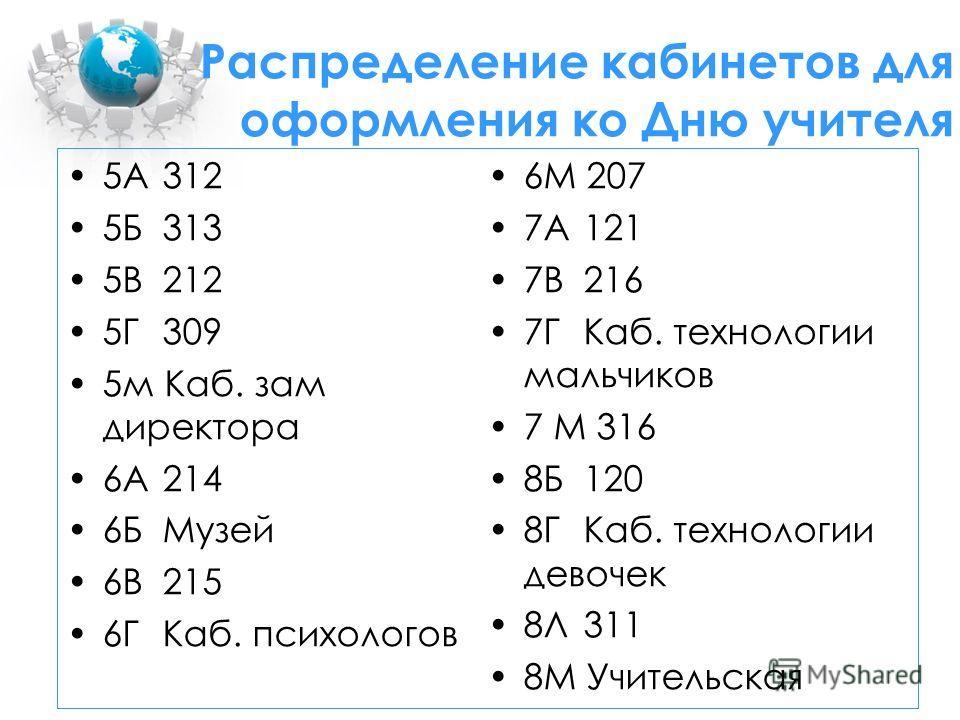 5А312 5Б313 5В212 5Г309 5м Каб. зам директора 6А214 6БМузей 6В215 6ГКаб. психологов 6М 207 7А121 7В216 7ГКаб. технологии мальчиков 7 М 316 8Б120 8ГКаб. технологии девочек 8Л311 8М Учительская Распределение кабинетов для оформления ко Дню учителя