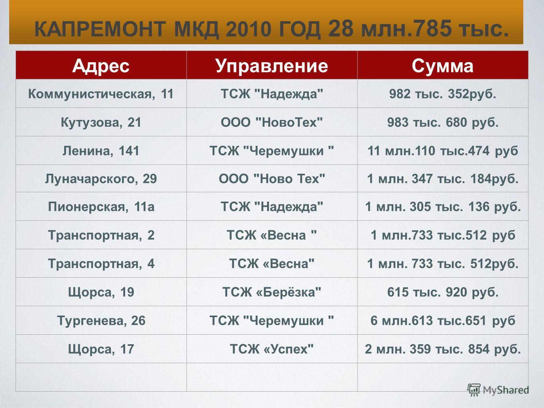 АдресУправлениеСумма Коммунистическая, 11ТСЖ