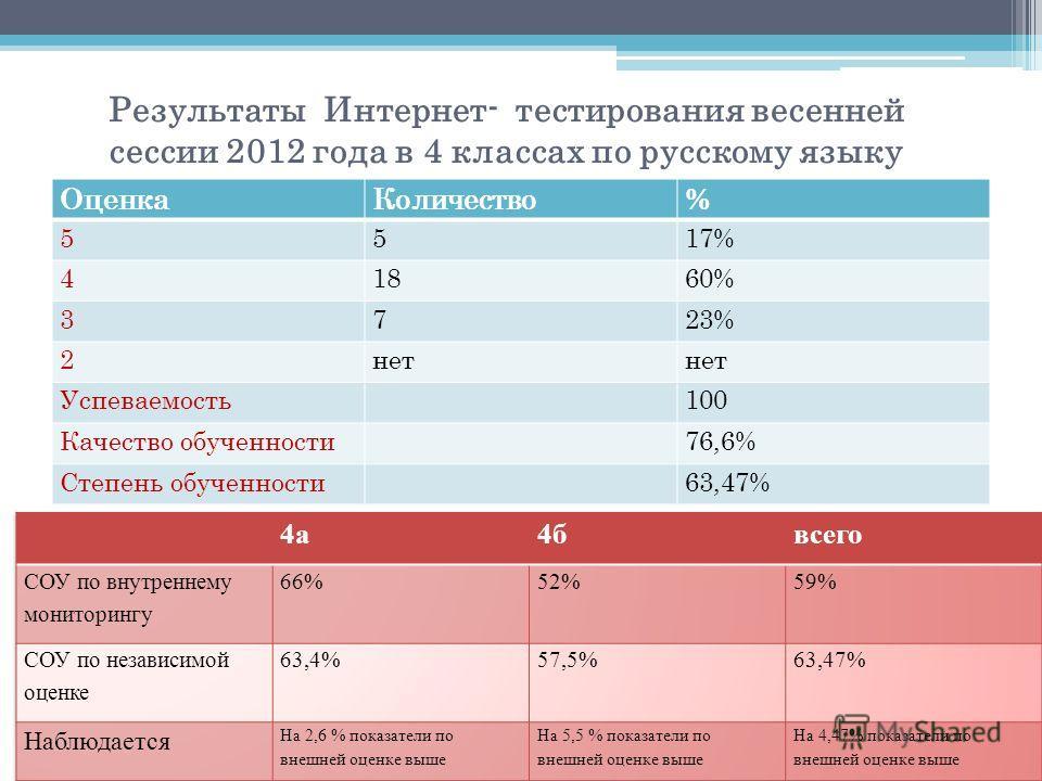 Результаты Интернет- тестирования весенней сессии 2012 года в 4 классах по русскому языку ОценкаКоличество% 5517% 41860% 3723% 2нет Успеваемость100 Качество обученности76,6% Степень обученности63,47%