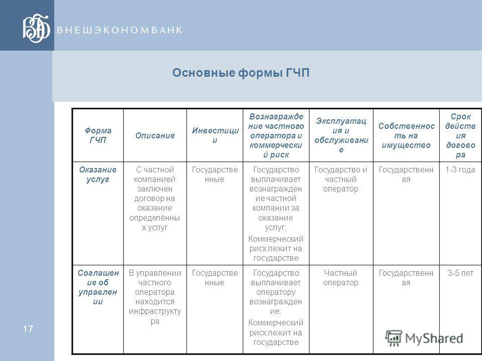 16 Основные формы ГЧП Оказание услуг Управление Аренда Концессия ВОТ - «строительство, эксплуатация, передача» Приватизация
