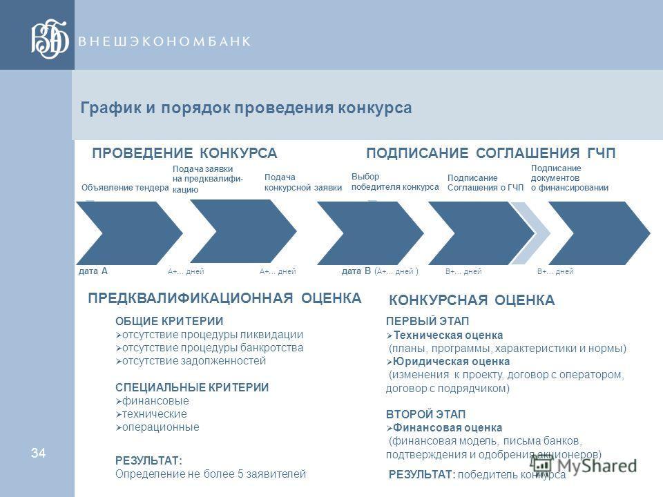 33 Модели ГЧП в России (3) Разработка конкурсной процедуры, обеспечивающей выбор частного партнера, наилучшим образом обеспечивающего достижение целей проекта ГЧП: - Организация конкуренции технических предложений Качество data room, ПСД или бизнес-п