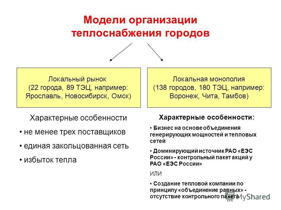 Модели организации теплоснабжения городов Локальный рынок (22 города, 89 ТЭЦ, например: Ярославль, Новосибирск, Омск) Локальная монополия (138 городов, 180 ТЭЦ, например: Воронеж, Чита, Тамбов) Характерные особенности не менее трех поставщиков единая