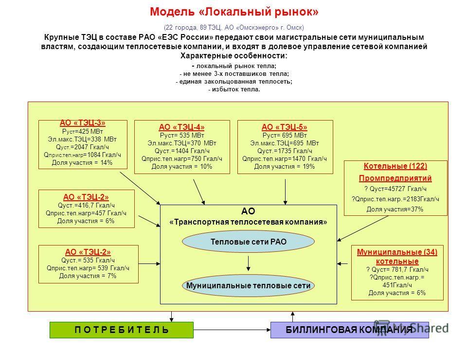 Модель «Локальный рынок» (22 города, 89 ТЭЦ, АО «Омскэнерго» г. Омск) Крупные ТЭЦ в составе РАО «ЕЭС России» передают свои магистральные сети муниципальным властям, создающим теплосетевые компании, и входят в долевое управление сетевой компанией Хара