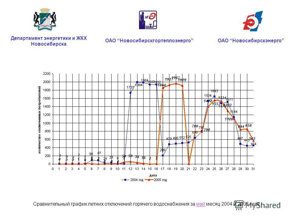 ОАО НовосибирскгортеплоэнергоОАО Новосибирскэнерго Департамент энергетики и ЖКХ Новосибирска Сравнительный график летних отключений горячего водоснабжения за май месяц 2004 и 2005 года