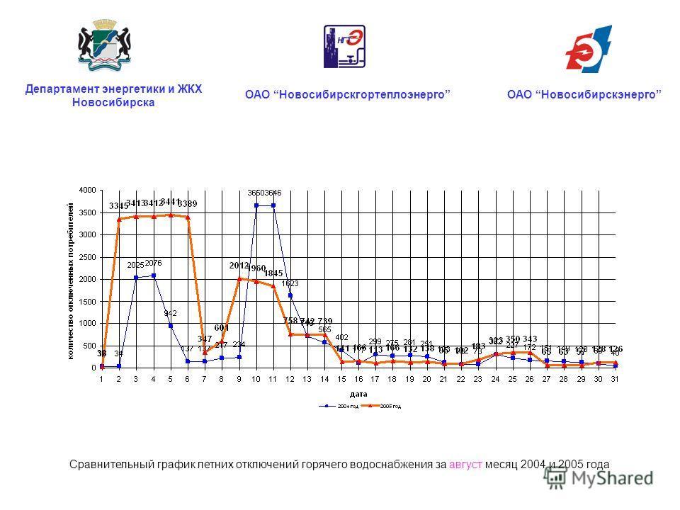ОАО НовосибирскгортеплоэнергоОАО Новосибирскэнерго Департамент энергетики и ЖКХ Новосибирска Сравнительный график летних отключений горячего водоснабжения за август месяц 2004 и 2005 года