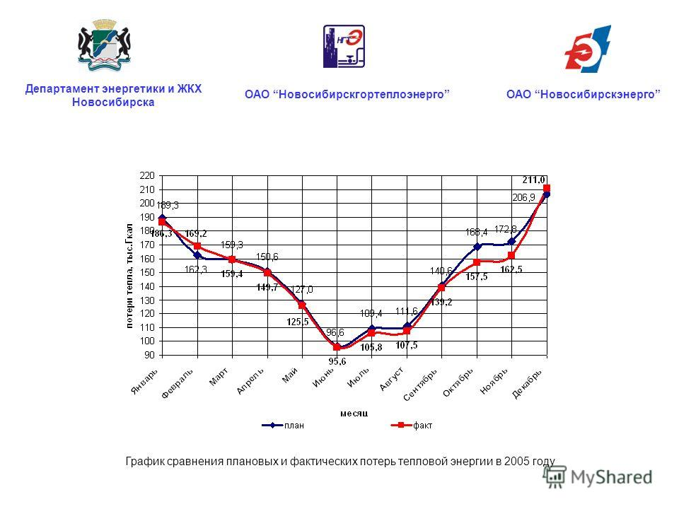 График сравнения плановых и фактических потерь тепловой энергии в 2005 году ОАО НовосибирскгортеплоэнергоОАО Новосибирскэнерго Департамент энергетики и ЖКХ Новосибирска