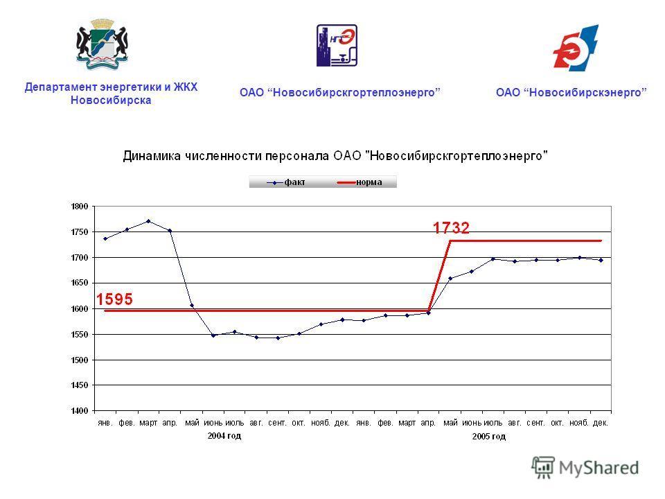 ОАО НовосибирскгортеплоэнергоОАО Новосибирскэнерго Департамент энергетики и ЖКХ Новосибирска
