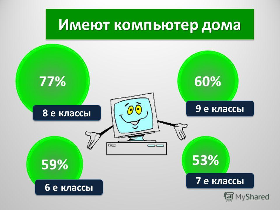 Имеют компьютер дома 77% 8 е классы 59% 6 е классы 53% 60% 7 е классы 9 е классы