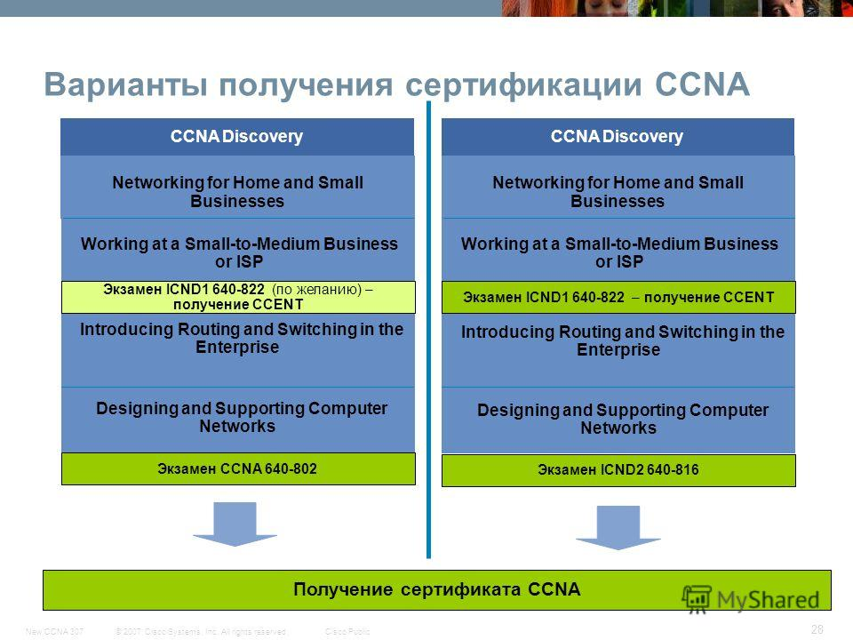 © 2007 Cisco Systems, Inc. All rights reserved.Cisco PublicNew CCNA 307 28 Варианты получения сертификации CCNA Получение сертификата CCNA Designing and Supporting Computer Networks Introducing Routing and Switching in the Enterprise Networking for H