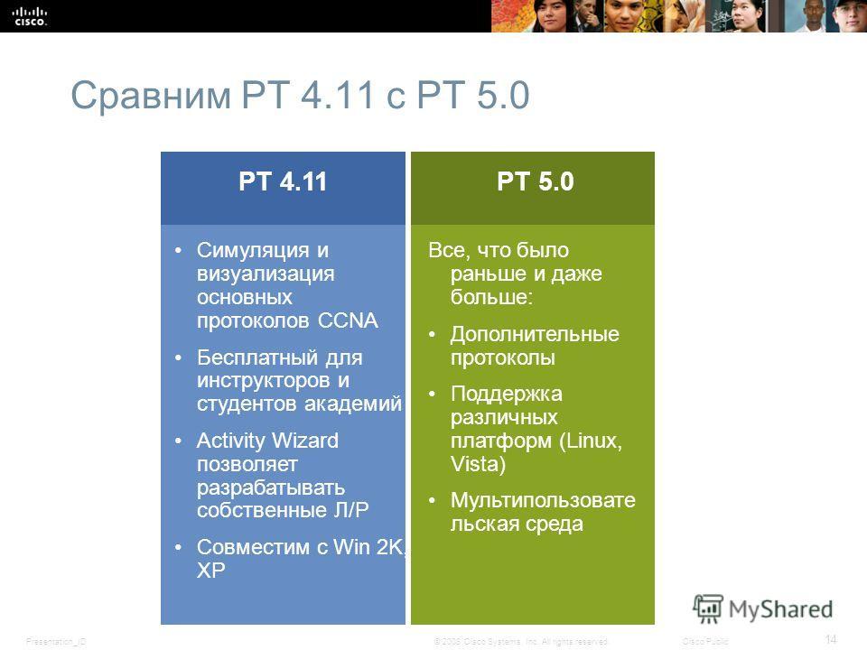 Presentation_ID 14 © 2008 Cisco Systems, Inc. All rights reserved.Cisco Public Симуляция и визуализация основных протоколов CCNA Бесплатный для инструкторов и студентов академий Activity Wizard позволяет разрабатывать собственные Л/Р Совместим с Win