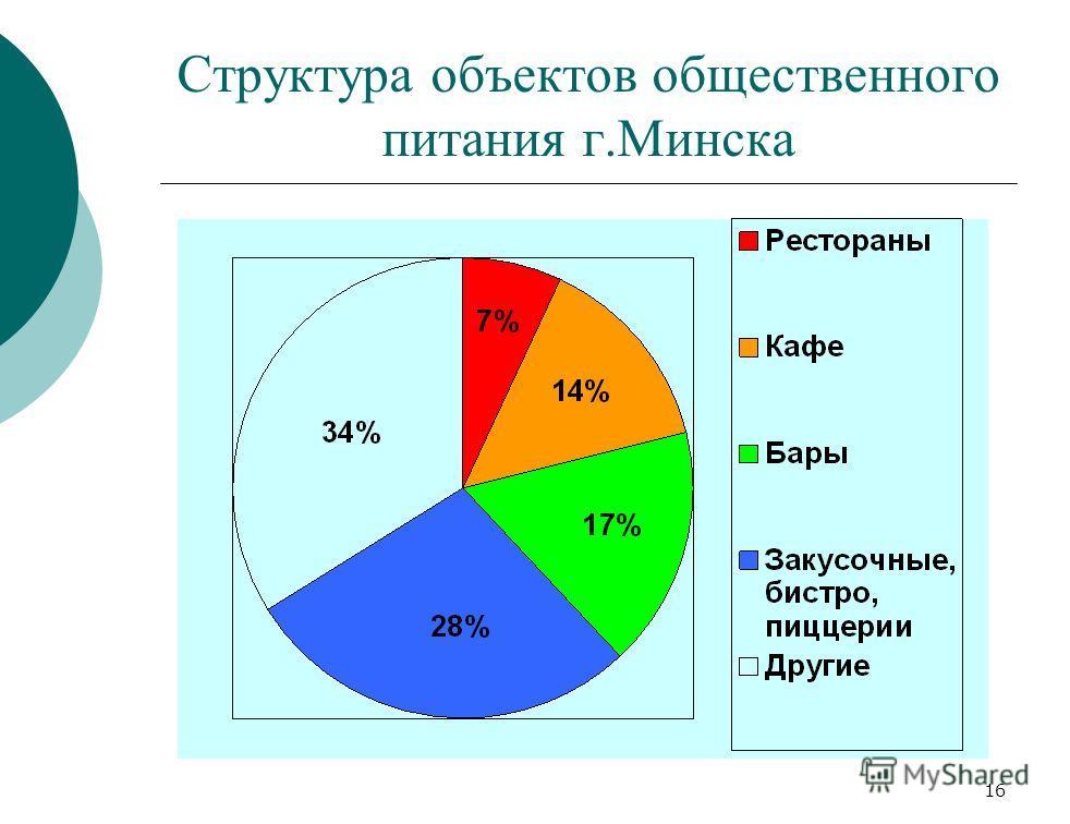 16 Структура объектов общественного питания г.Минска