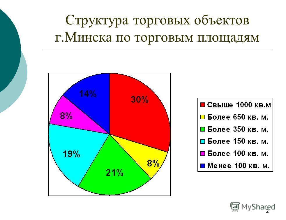 2 Структура торговых объектов г.Минска по торговым площадям