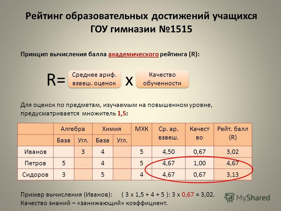 Рейтинг образовательных достижений учащихся ГОУ гимназии 1515 Принцип вычисления балла академического рейтинга (R): Для оценок по предметам, изучаемым на повышенном уровне, предусматривается множитель 1,5: Пример вычисления (Иванов): ( 3 х 1,5 + 4 +