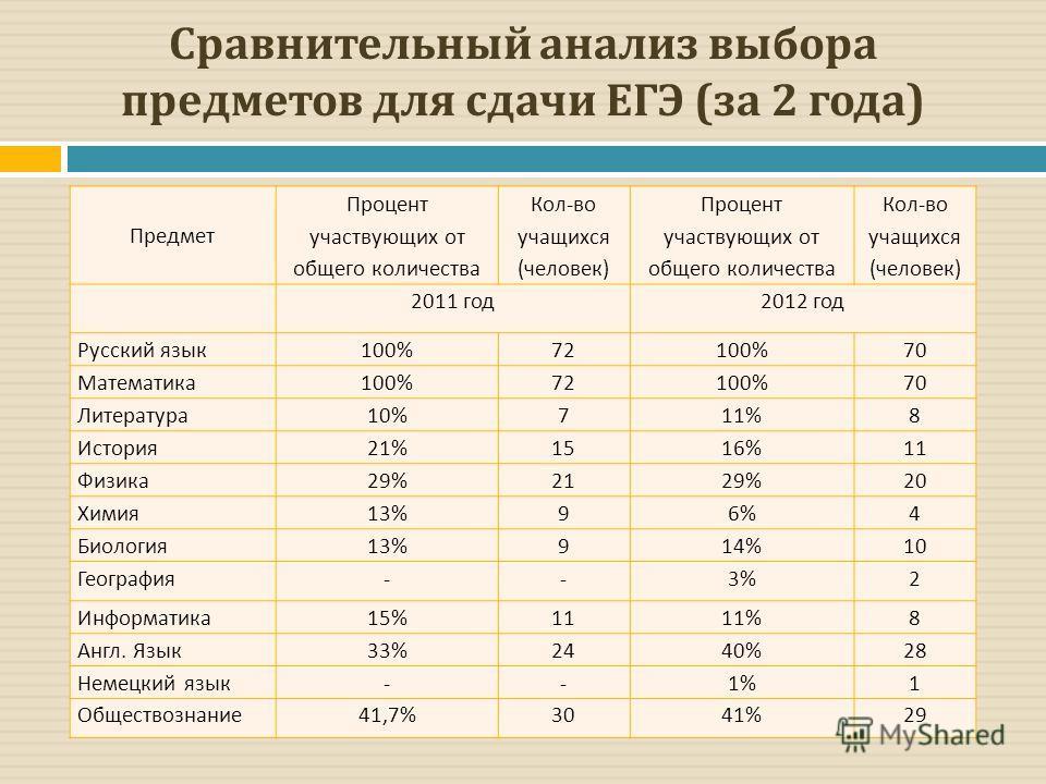 Сравнительный анализ выбора предметов для сдачи ЕГЭ (за 2 года) Предмет Процент участвующих от общего количества Кол - во учащихся ( человек ) Процент участвующих от общего количества Кол - во учащихся ( человек ) 2011 год 2012 год Русский язык 100%7