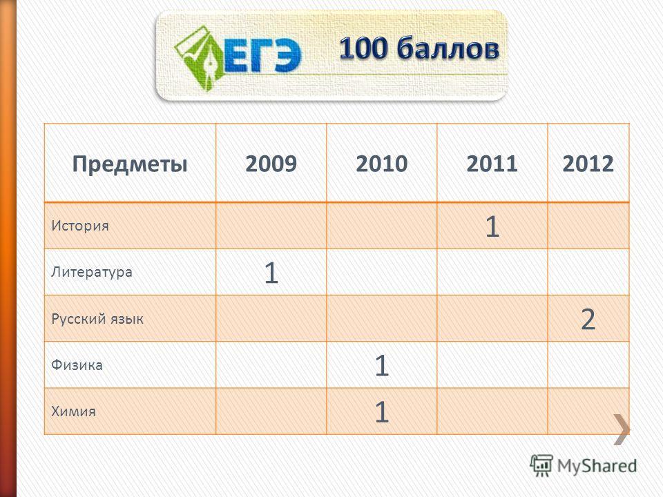 Предметы2009201020112012 История 1 Литература 1 Русский язык 2 Физика 1 Химия 1