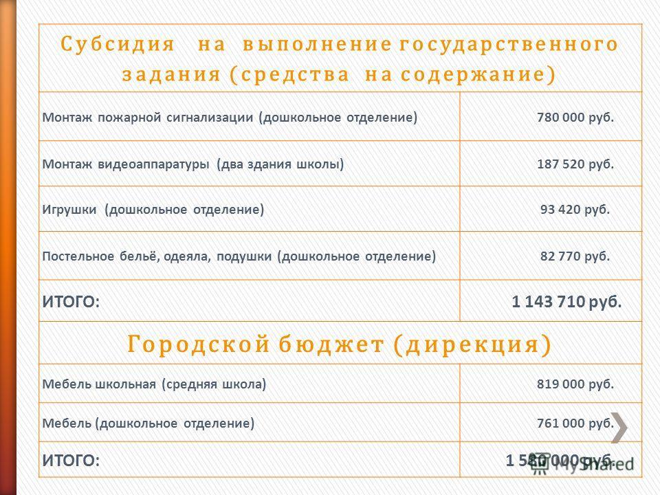 Субсидия на выполнение государственного задания (средства на содержание) Монтаж пожарной сигнализации (дошкольное отделение)780 000 руб. Монтаж видеоаппаратуры (два здания школы)187 520 руб. Игрушки (дошкольное отделение)93 420 руб. Постельное бельё,