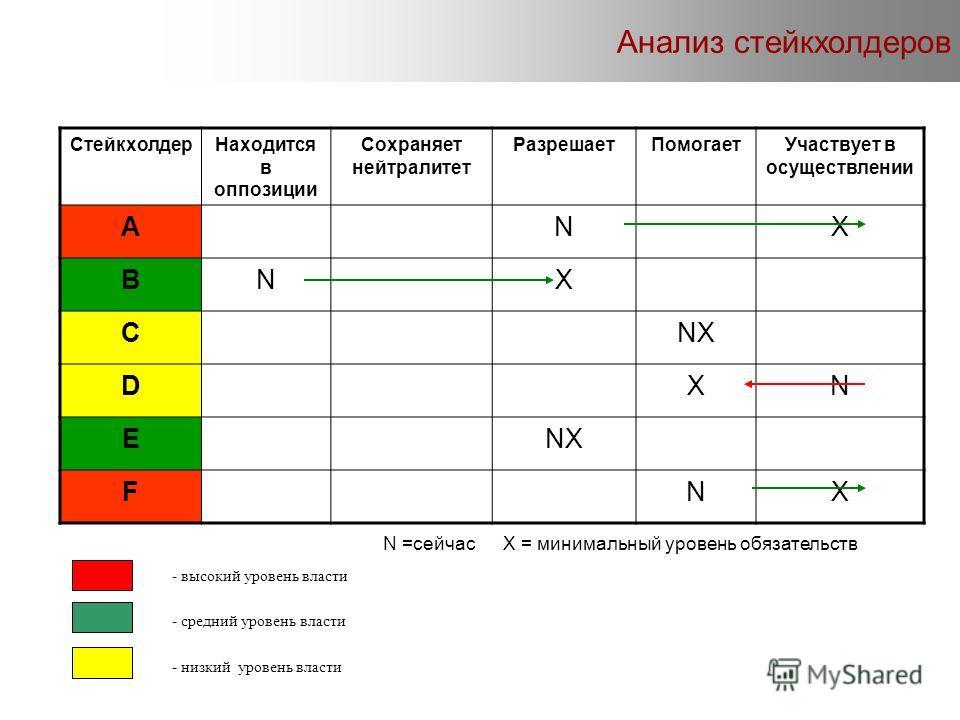 СтейкхолдерНаходится в оппозиции Сохраняет нейтралитет РазрешаетПомогаетУчаствует в осуществлении ANX BNX CNX DXN E FNX N =сейчас X = минимальный уровень обязательств - высокий уровень власти - средний уровень власти - низкий уровень власти Анализ ст