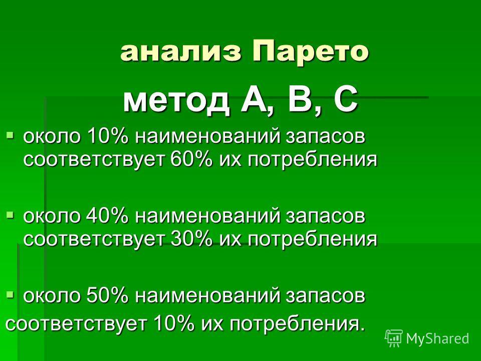 анализ Парето метод А, В, С около 10% наименований запасов соответствует 60% их потребления около 10% наименований запасов соответствует 60% их потребления около 40% наименований запасов соответствует 30% их потребления около 40% наименований запасов