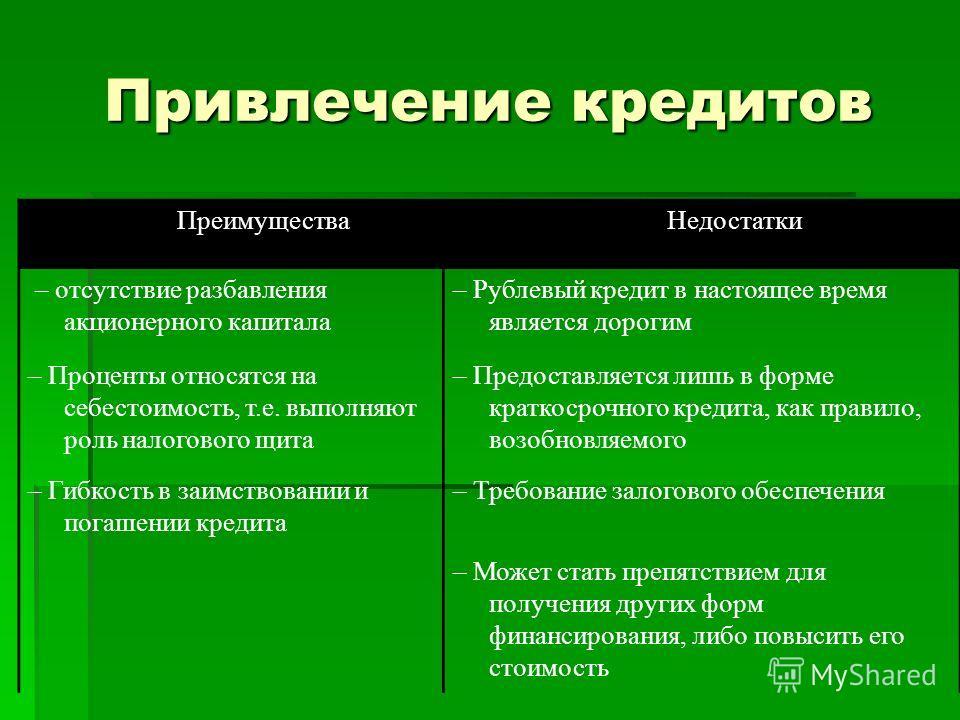 Привлечение кредитов Преимущества Недостатки – отсутствие разбавления акционерного капитала – Рублевый кредит в настоящее время является дорогим – Проценты относятся на себестоимость, т.е. выполняют роль налогового щита – Предоставляется лишь в форме