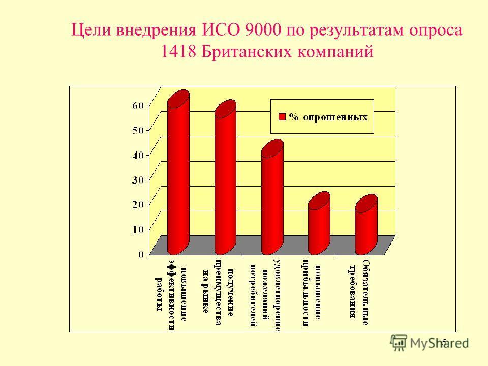 5 Цели внедрения ИСО 9000 по результатам опроса 1418 Британских компаний