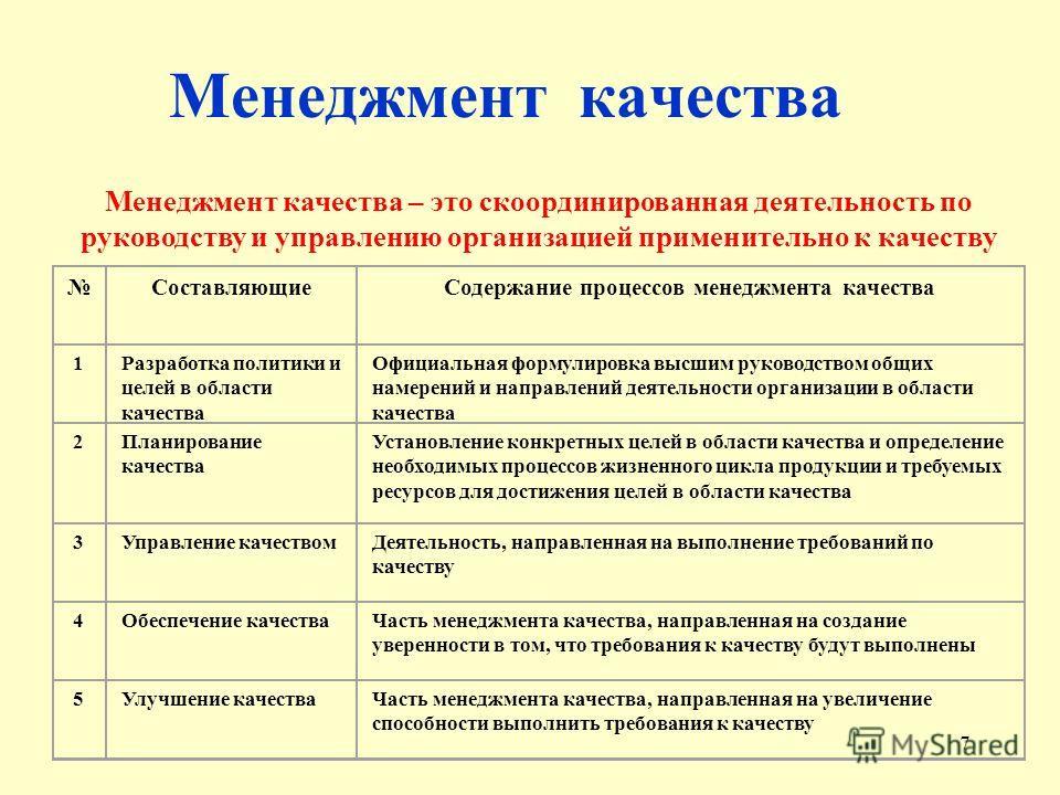 7 Менеджмент качества Менеджмент качества – это скоординированная деятельность по руководству и управлению организацией применительно к качеству СоставляющиеСодержание процессов менеджмента качества 1Разработка политики и целей в области качества Офи