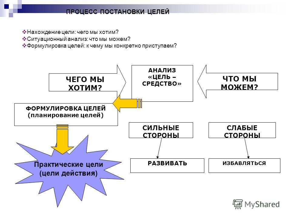 Нахождение цели: чего мы хотим? Ситуационный анализ: что мы можем? Формулировка целей: к чему мы конкретно приступаем? ПРОЦЕСС ПОСТАНОВКИ ЦЕЛЕЙ Практические цели (цели действия) ЧЕГО МЫ ХОТИМ? ЧТО МЫ МОЖЕМ? ФОРМУЛИРОВКА ЦЕЛЕЙ (планирование целей) СЛА