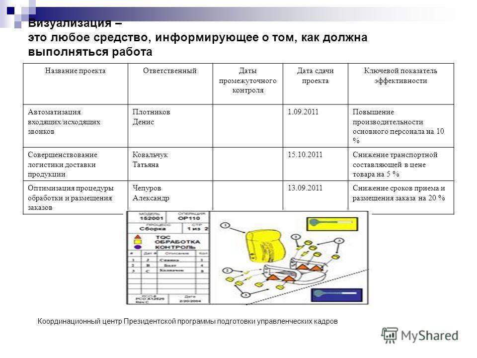 Средний заказ интернет магазина в рублях