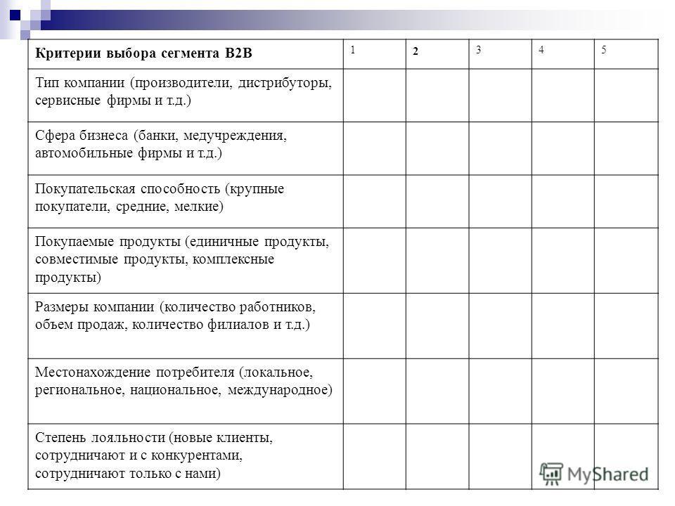 Критерии выбора сегмента В2В 1 2 345 Тип компании (производители, дистрибуторы, сервисные фирмы и т.д.) Сфера бизнеса (банки, медучреждения, автомобильные фирмы и т.д.) Покупательская способность (крупные покупатели, средние, мелкие) Покупаемые проду