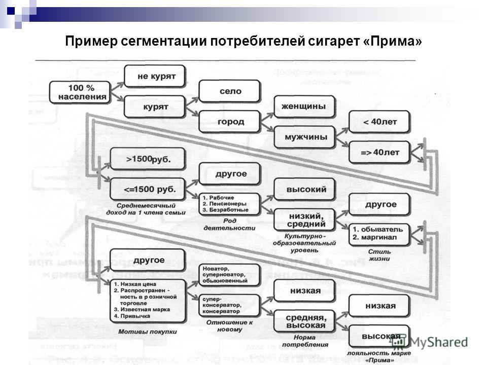 Пример сегментации потребителей сигарет «Прима»