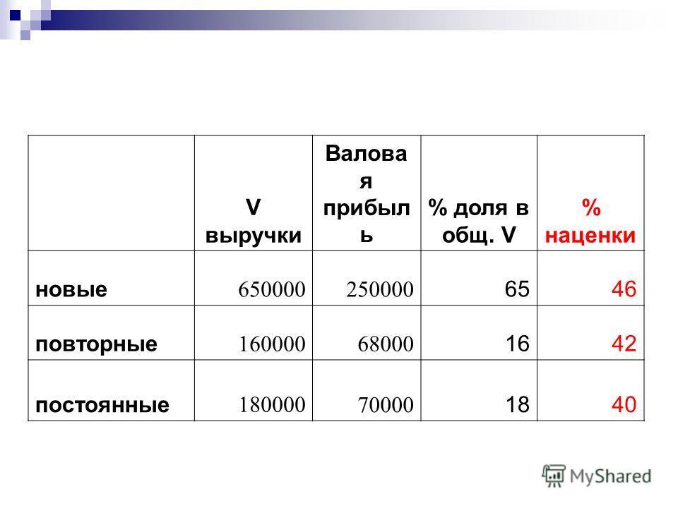V выручки Валова я прибыл ь % доля в общ. V % наценки новые 650000250000 6546 повторные 16000068000 1642 постоянные 180000 70000 1840