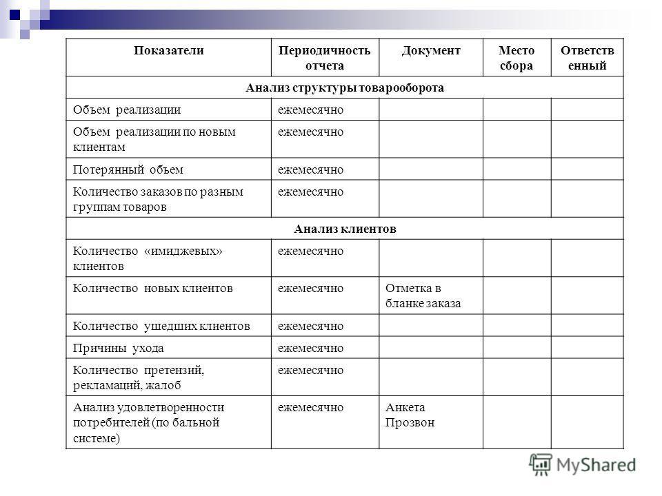 ПоказателиПериодичность отчета ДокументМесто сбора Ответств енный Анализ структуры товарооборота Объем реализацииежемесячно Объем реализации по новым клиентам ежемесячно Потерянный объемежемесячно Количество заказов по разным группам товаров ежемесяч