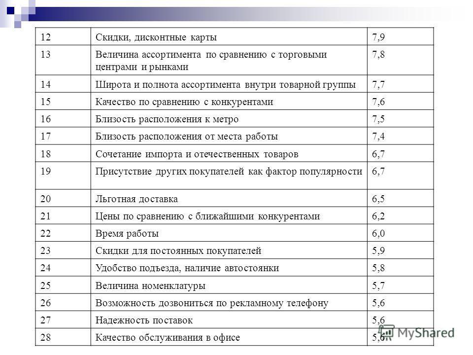 12Скидки, дисконтные карты7,9 13Величина ассортимента по сравнению с торговыми центрами и рынками 7,8 14Широта и полнота ассортимента внутри товарной группы7,7 15Качество по сравнению с конкурентами7,6 16Близость расположения к метро7,5 17Близость ра