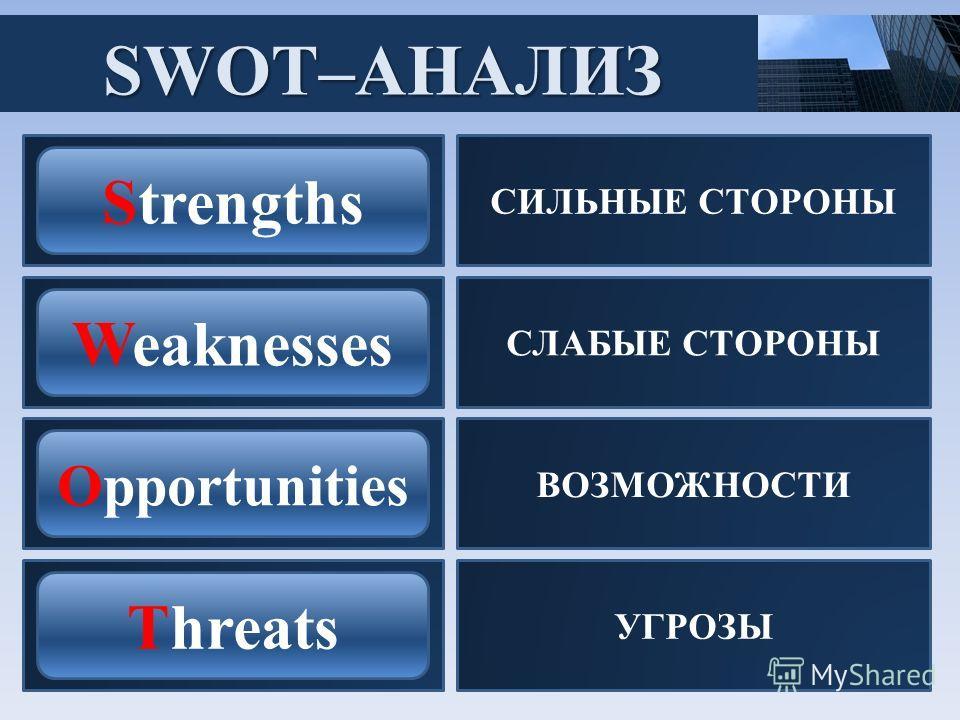 SWOT–АНАЛИЗ СИЛЬНЫЕ СТОРОНЫ СЛАБЫЕ СТОРОНЫ ВОЗМОЖНОСТИ УГРОЗЫ Strengths Weaknesses Opportunities Threats