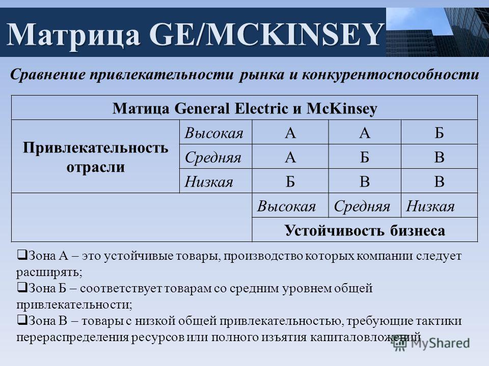 Матрица GE/MCKINSEY Сравнение привлекательности рынка и конкурентоспособности Матица General Electric и McKinsey Привлекательность отрасли ВысокаяААБ СредняяАБВ НизкаяБВВ ВысокаяСредняяНизкая Устойчивость бизнеса Зона А – это устойчивые товары, произ